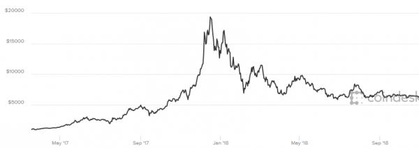 bitcoin į auksą