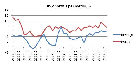 prekybos ekonomikos rusijos rodikliai python prekybos strategijos biblioteka