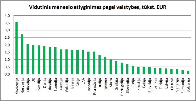 Statistikos departamentas vidutinis darbo užmokestis
